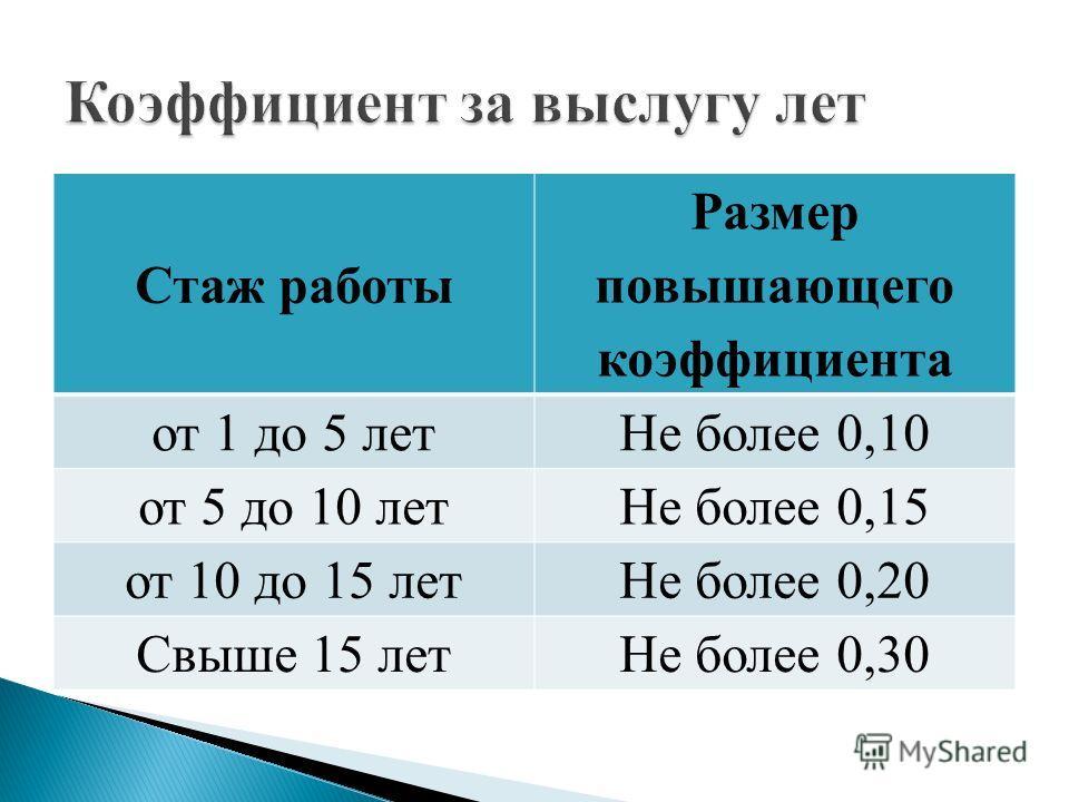 Стаж работы Размер повышающего коэффициента от 1 до 5 летНе более 0,10 от 5 до 10 летНе более 0,15 от 10 до 15 летНе более 0,20 Свыше 15 летНе более 0,30