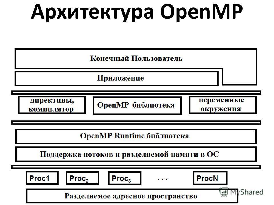 Архитектура OpenMP