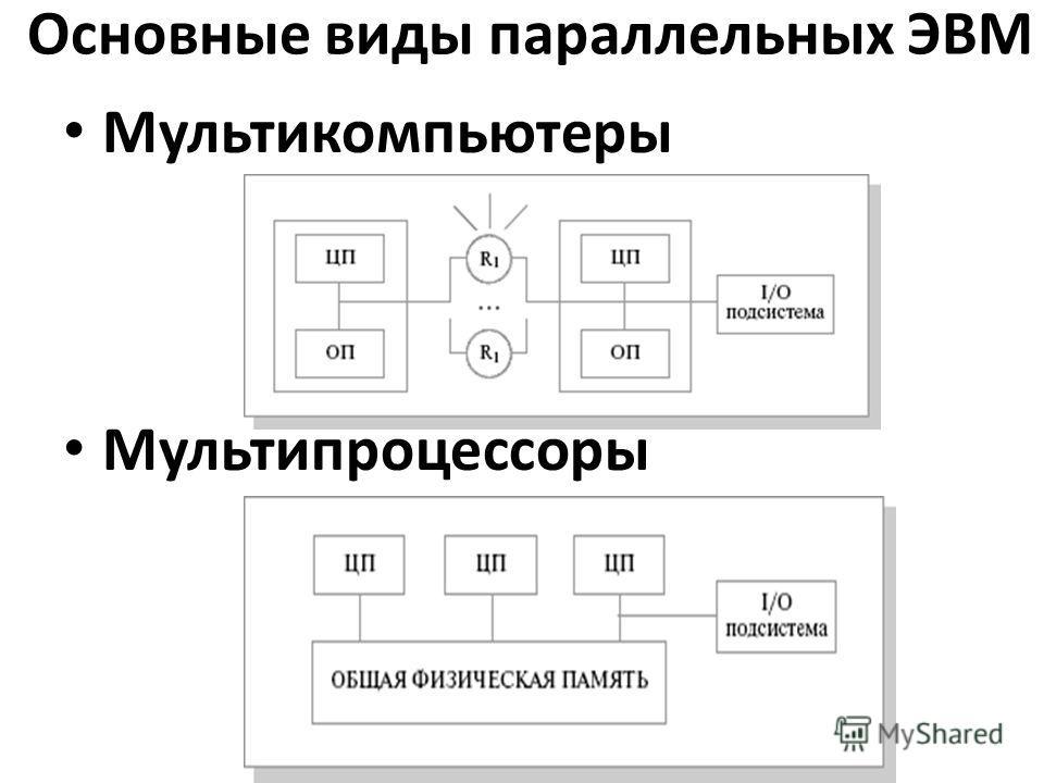 Основные виды параллельных ЭВМ Мультикомпьютеры Мультипроцессоры