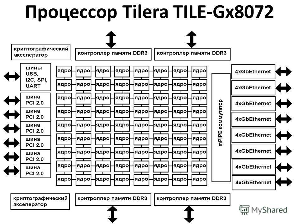 Процессор Tilera TILE-Gx8072