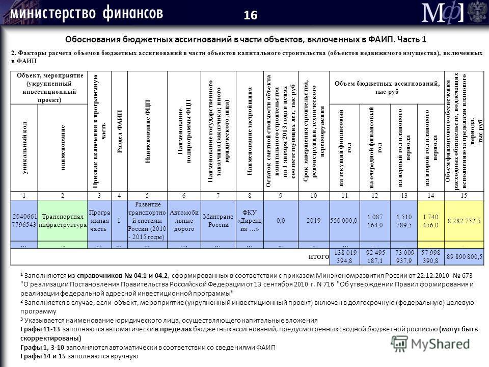 2. Факторы расчета объемов бюджетных ассигнований в части объектов капитального строительства (объектов недвижимого имущества), включенных в ФАИП Объект, мероприятие (укрупненный инвестиционный проект) Признак включения в программную часть Раздел ФАИ