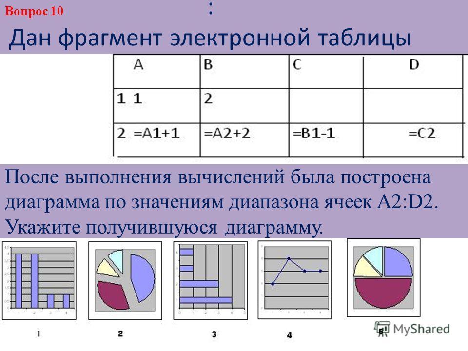 : Дан фрагмент электронной таблицы После выполнения вычислений была построена диаграмма по значениям диапазона ячеек A2:D2. Укажите получившуюся диаграмму. Вопрос 10
