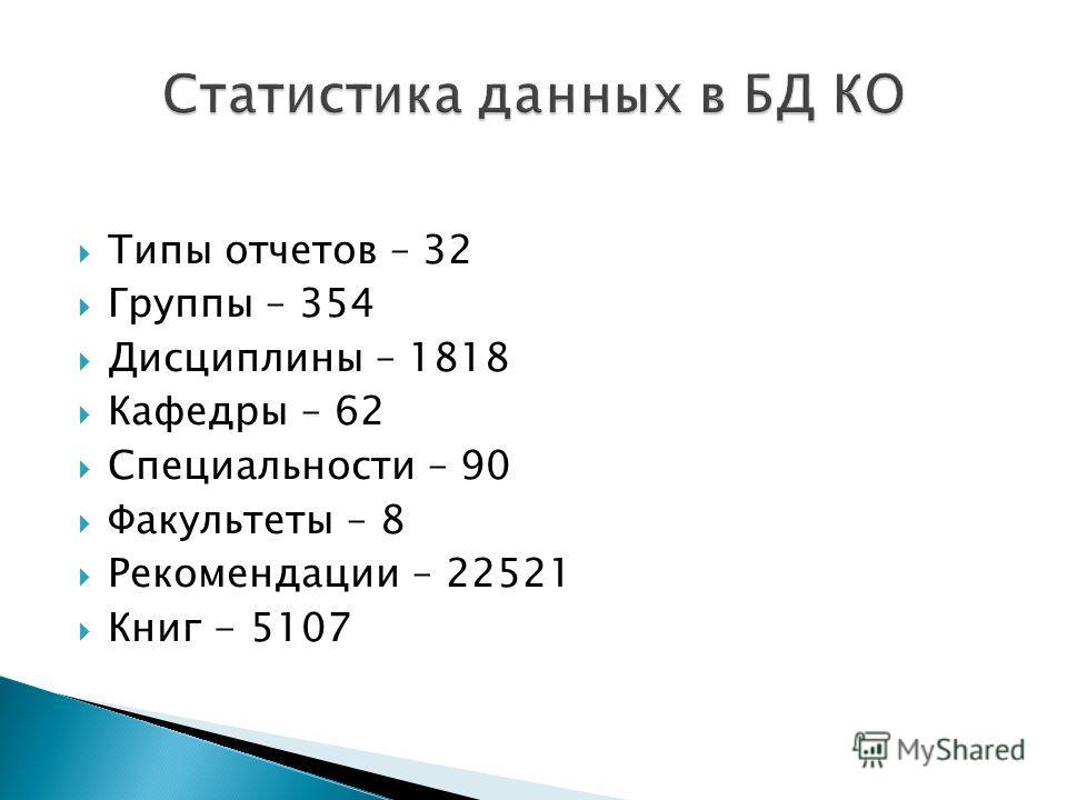 Типы отчетов – 32 Группы – 354 Дисциплины – 1818 Кафедры – 62 Специальности – 90 Факультеты – 8 Рекомендации – 22521 Книг - 5107