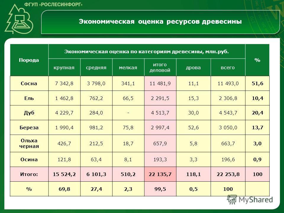 Экономическая оценка ресурсов древесины Порода Экономическая оценка по категориям древесины, млн.руб. % крупнаясредняямелкая итого деловой дровавсего Сосна7 342,83 798,0341,111 481,911,111 493,051,6 Ель1 462,8762,266,52 291,515,32 306,810,4 Дуб4 229,