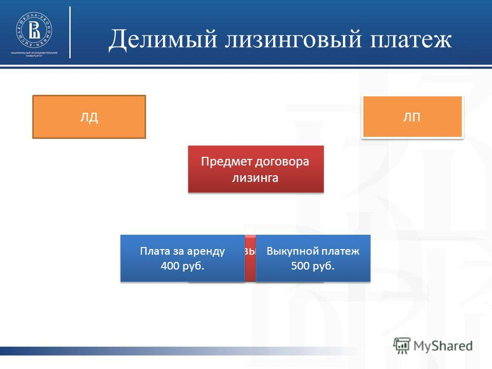 Делимый лизинговый платеж Предмет договора лизинга Лизинговые платежи ЛД ЛП Плата за аренду 400 руб. Плата за аренду 400 руб. Выкупной платеж 500 руб. Выкупной платеж 500 руб.