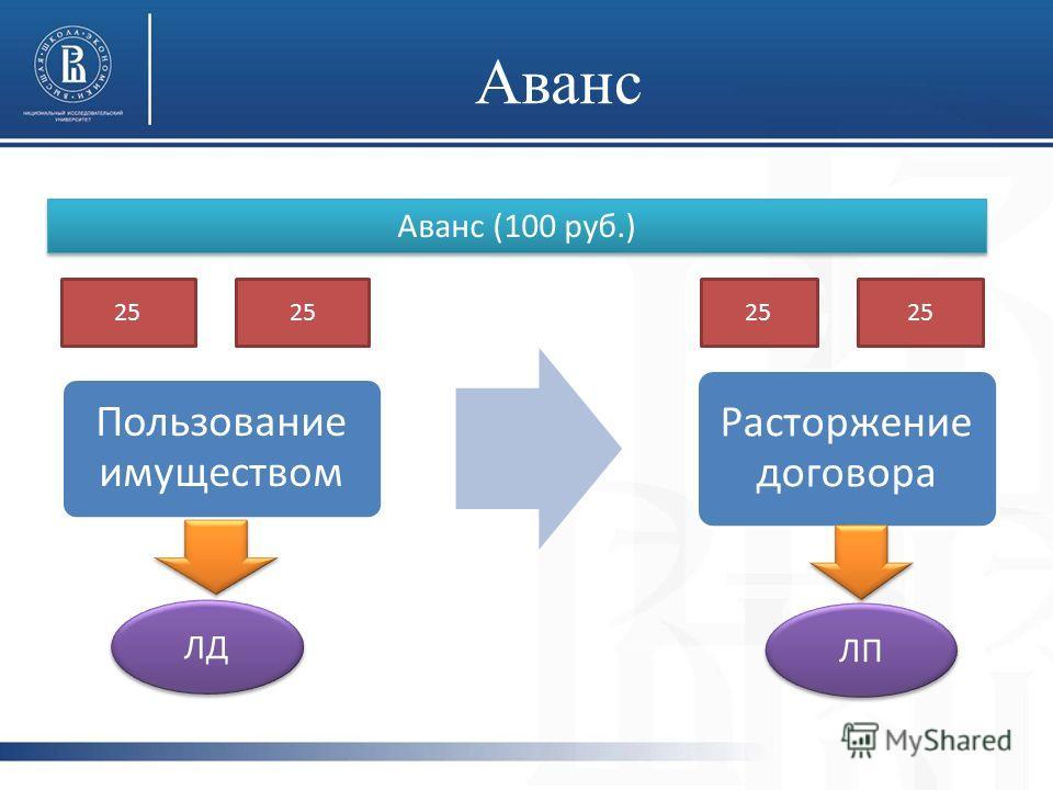 Аванс Пользование имуществом Расторжение договора Аванс (100 руб.) 25 ЛД ЛП