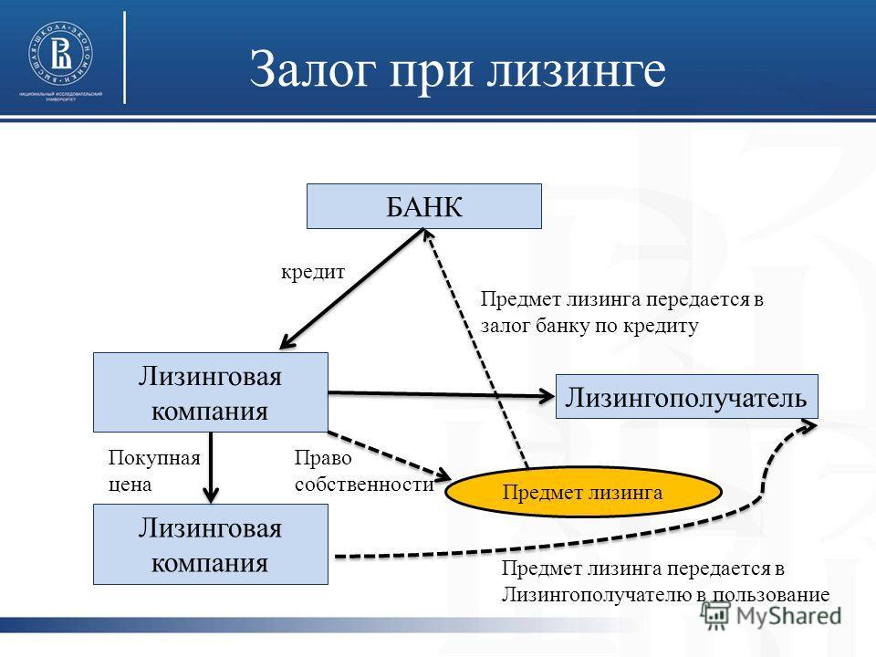 Залог при лизинге Лизинговая компания Лизингополучатель БАНК Предмет лизинга Предмет лизинга передается в залог банку по кредиту Предмет лизинга передается в Лизингополучателю в пользование кредит Покупная цена Право собственности