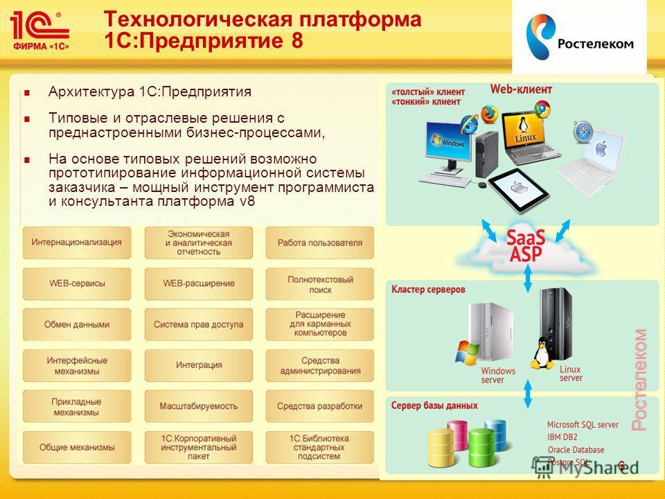 Технологическая Платформа 1С 8 1