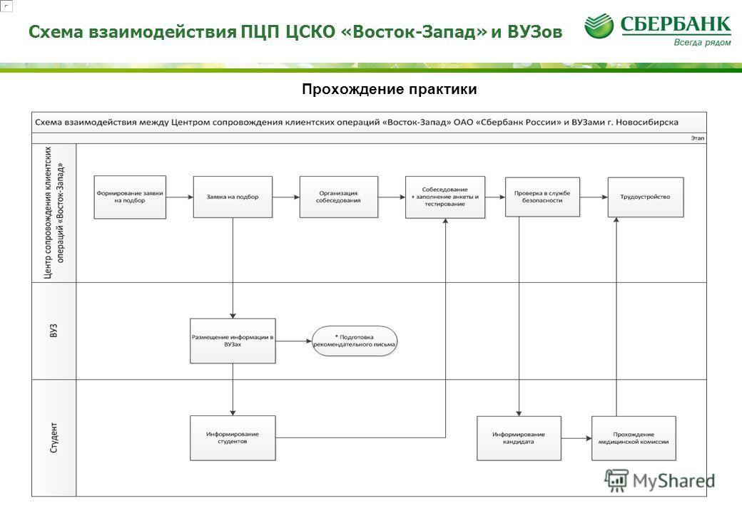 Схема взаимодействия ПЦП ЦСКО «Восток-Запад» и ВУЗов Прохождение практики