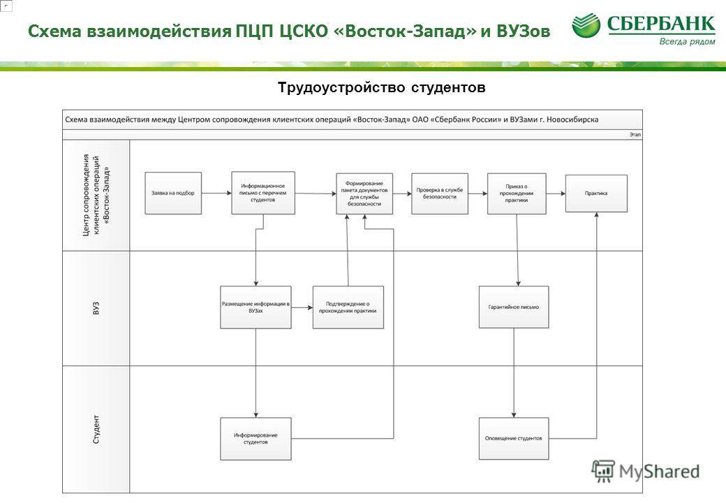 Схема взаимодействия ПЦП ЦСКО «Восток-Запад» и ВУЗов Трудоустройство студентов