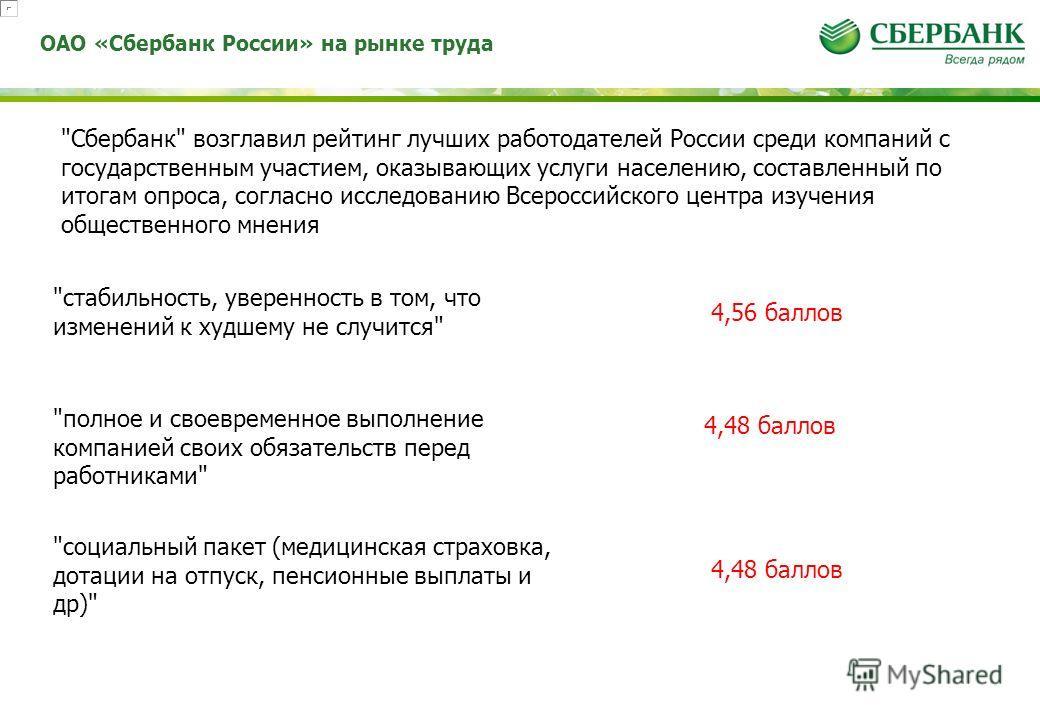 ОАО «Сбербанк России» на рынке труда