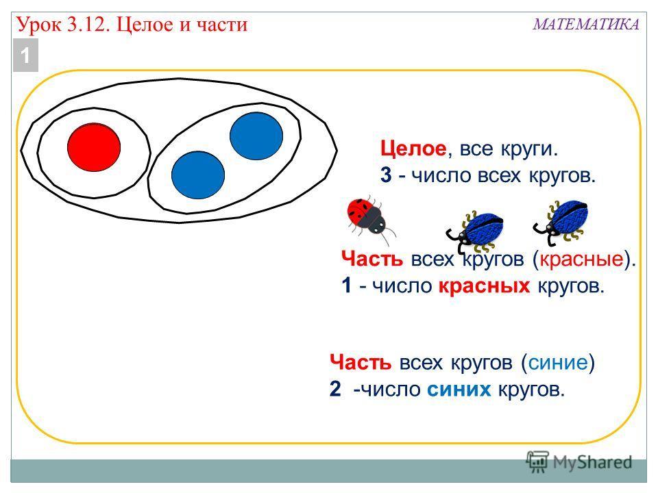 МАТЕМАТИКА Целое, все круги. 3 - число всех кругов. Часть всех кругов (синие) 2 -число синих кругов. Часть всех кругов (красные). 1 - число красных кругов. 1 Урок 3.12. Целое и части
