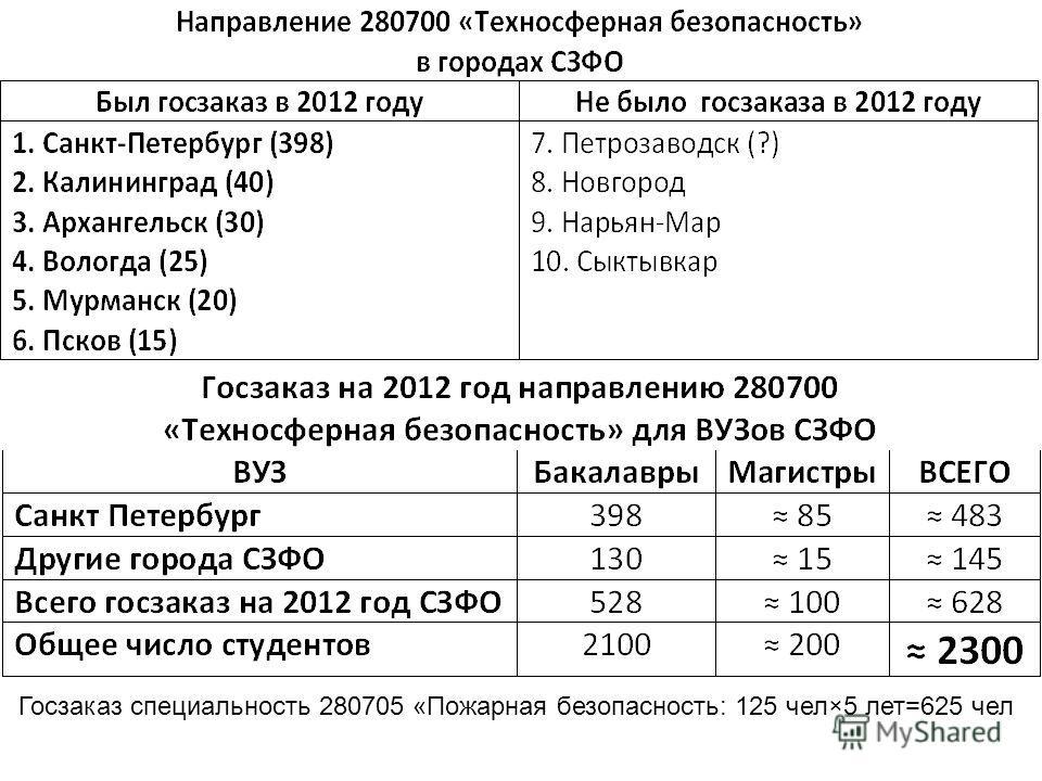 Госзаказ специальность 280705 «Пожарная безопасность: 125 чел×5 лет=625 чел