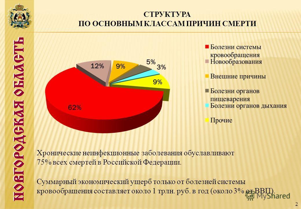 СТРУКТУРА ПО ОСНОВНЫМ КЛАССАМ ПРИЧИН СМЕРТИ 2 Хронические неинфекционные заболевания обуславливают 75% всех смертей в Российской Федерации. Суммарный экономический ущерб только от болезней системы кровообращения составляет около 1 трлн. руб. в год (о