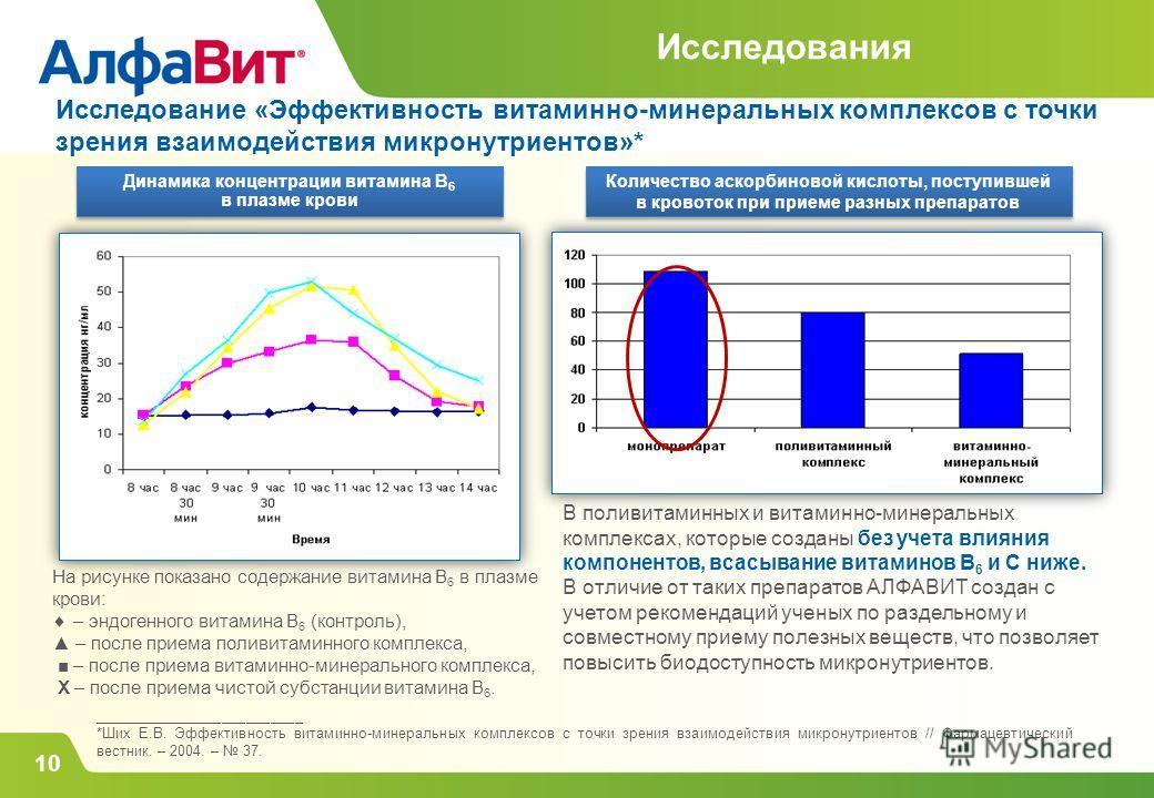 Исследования Исследование «Эффективность витаминно-минеральных комплексов с точки зрения взаимодействия микронутриентов»* Динамика концентрации витамина В 6 в плазме крови Динамика концентрации витамина В 6 в плазме крови На рисунке показано содержан