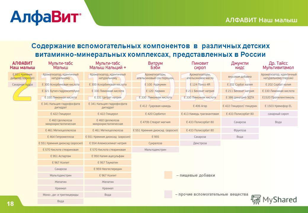 – пищевые добавки – прочие вспомогательные вещества Содержание вспомогательных компонентов в различных детских витаминно-минеральных комплексах, представленных в России 18