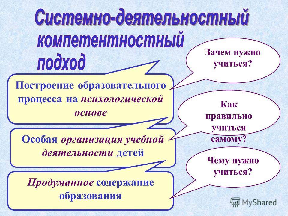 Построение образовательного процесса на психологической основе Особая организация учебной деятельности детей Продуманное содержание образования Зачем нужно учиться? Как правильно учиться самому? Чему нужно учиться?