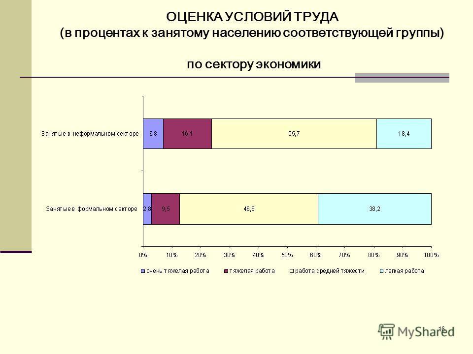 16 ОЦЕНКА УСЛОВИЙ ТРУДА (в процентах к занятому населению соответствующей группы) по сектору экономики