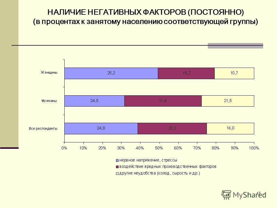 17 НАЛИЧИЕ НЕГАТИВНЫХ ФАКТОРОВ (ПОСТОЯННО) (в процентах к занятому населению соответствующей группы)