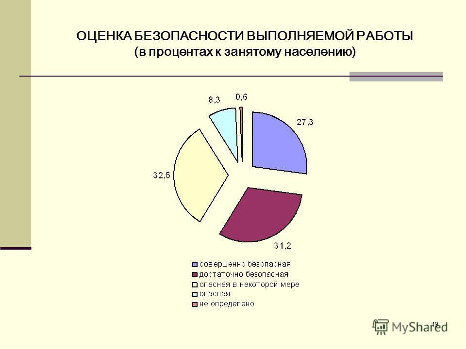 19 ОЦЕНКА БЕЗОПАСНОСТИ ВЫПОЛНЯЕМОЙ РАБОТЫ (в процентах к занятому населению)