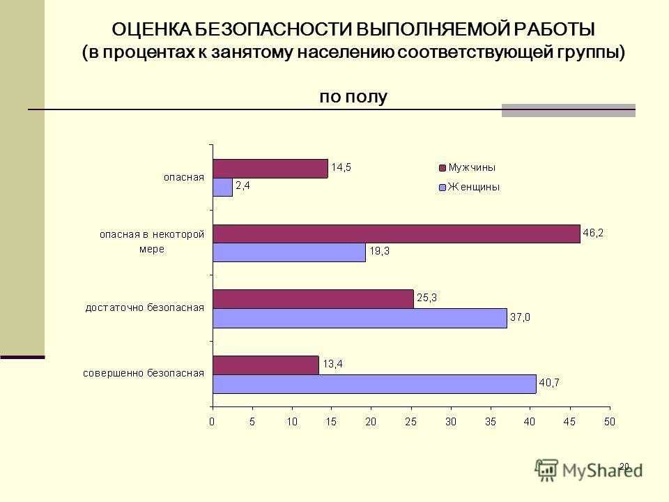20 ОЦЕНКА БЕЗОПАСНОСТИ ВЫПОЛНЯЕМОЙ РАБОТЫ (в процентах к занятому населению соответствующей группы) по полу