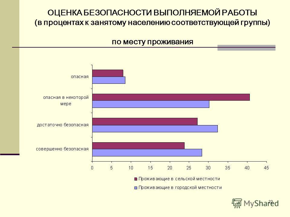 22 ОЦЕНКА БЕЗОПАСНОСТИ ВЫПОЛНЯЕМОЙ РАБОТЫ (в процентах к занятому населению соответствующей группы) по месту проживания