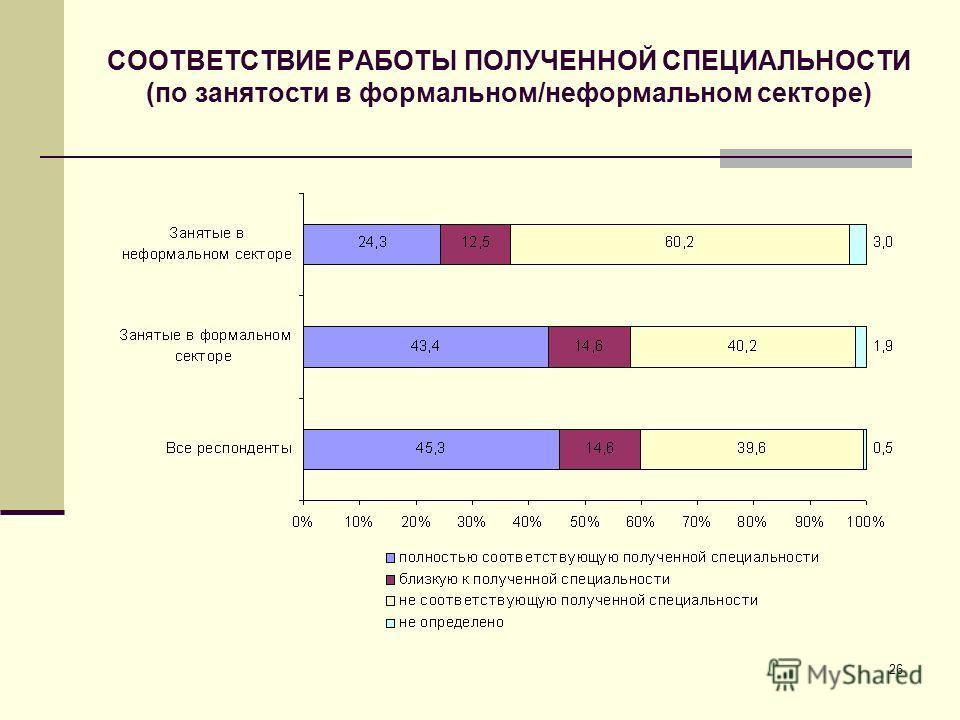 26 СООТВЕТСТВИЕ РАБОТЫ ПОЛУЧЕННОЙ СПЕЦИАЛЬНОСТИ (по занятости в формальном/неформальном секторе)
