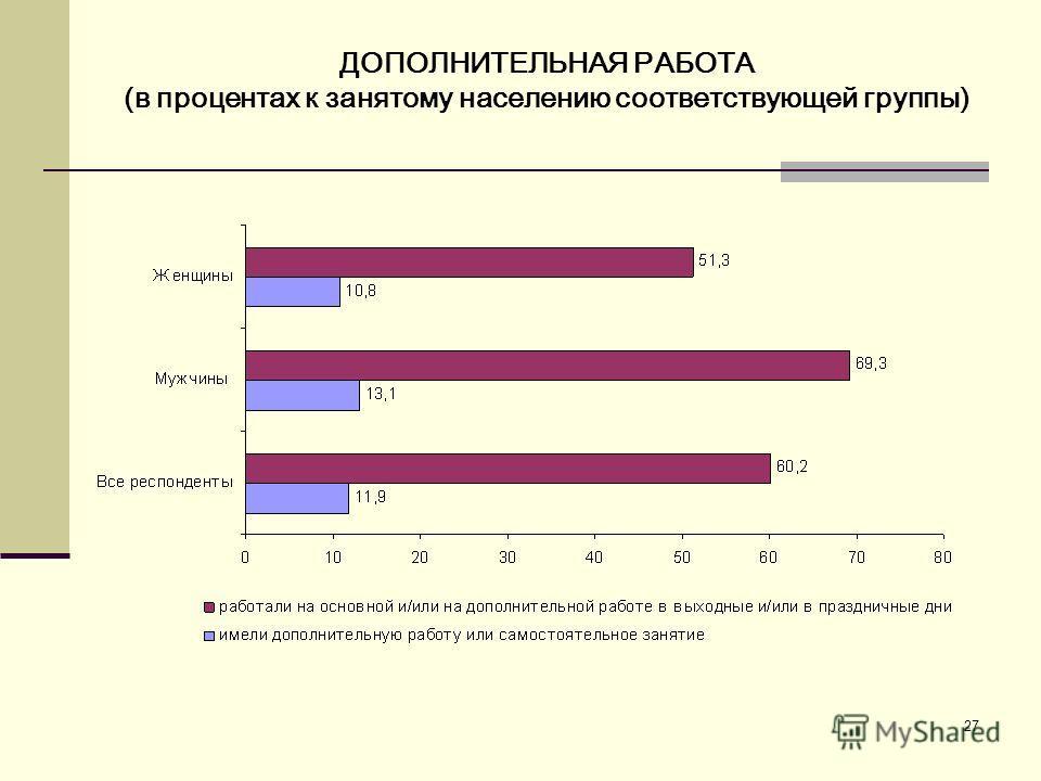 27 ДОПОЛНИТЕЛЬНАЯ РАБОТА (в процентах к занятому населению соответствующей группы)