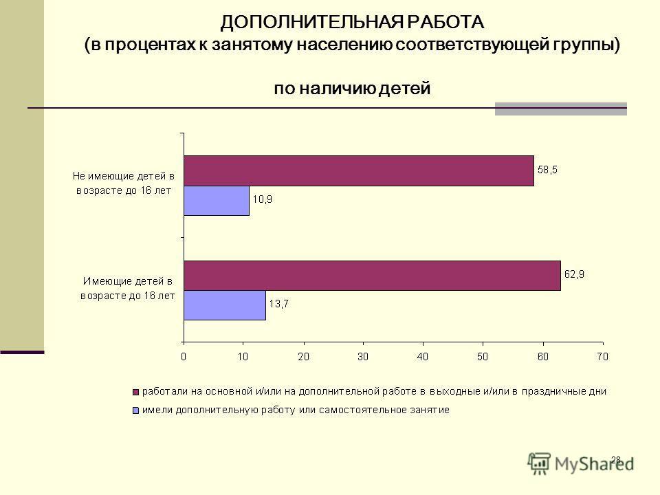 28 ДОПОЛНИТЕЛЬНАЯ РАБОТА (в процентах к занятому населению соответствующей группы) по наличию детей