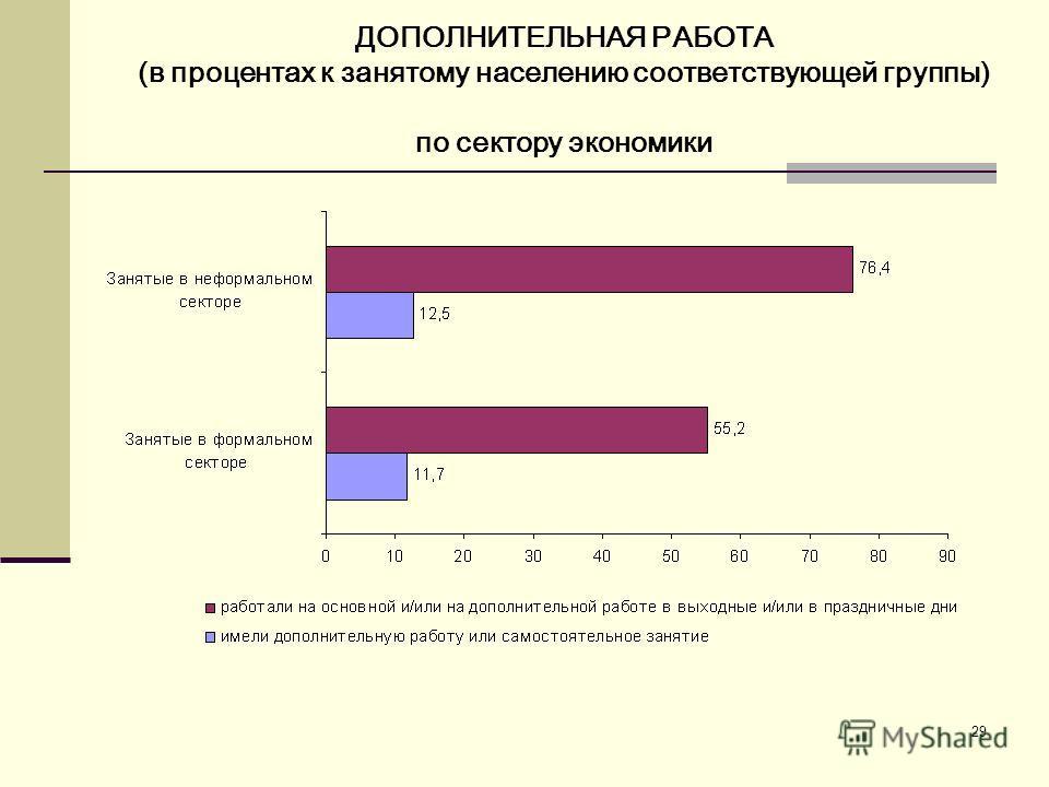 29 ДОПОЛНИТЕЛЬНАЯ РАБОТА (в процентах к занятому населению соответствующей группы) по сектору экономики