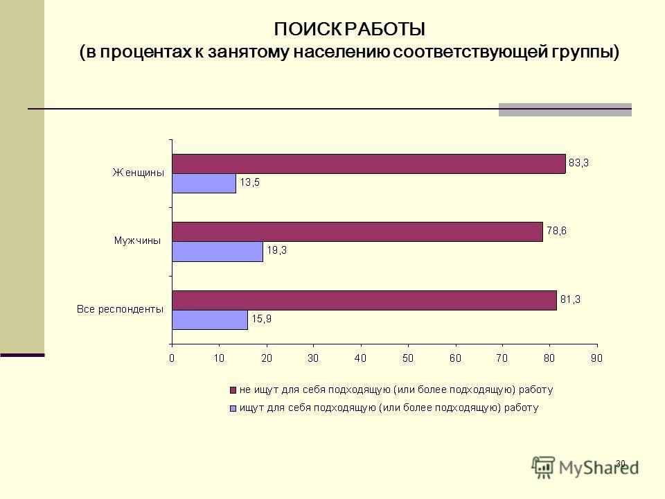 30 ПОИСК РАБОТЫ (в процентах к занятому населению соответствующей группы)