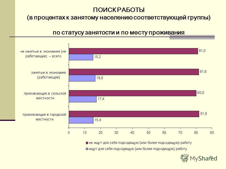 31 ПОИСК РАБОТЫ (в процентах к занятому населению соответствующей группы) по статусу занятости и по месту проживания