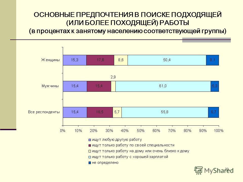 33 ОСНОВНЫЕ ПРЕДПОЧТЕНИЯ В ПОИСКЕ ПОДХОДЯЩЕЙ (ИЛИ БОЛЕЕ ПОХОДЯЩЕЙ) РАБОТЫ (в процентах к занятому населению соответствующей группы)