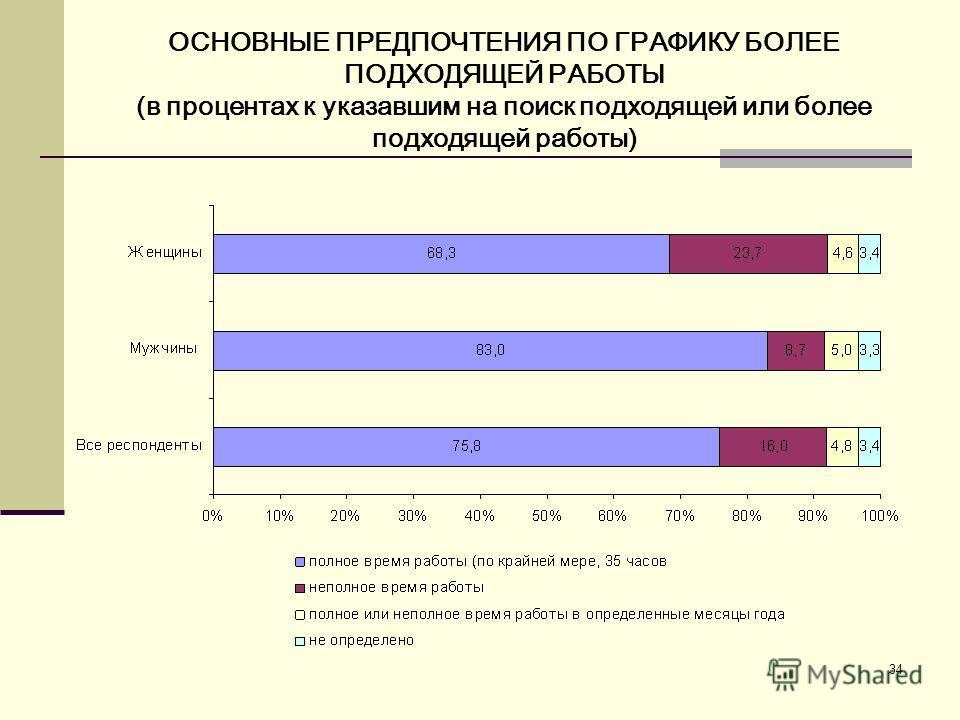 34 ОСНОВНЫЕ ПРЕДПОЧТЕНИЯ ПО ГРАФИКУ БОЛЕЕ ПОДХОДЯЩЕЙ РАБОТЫ (в процентах к указавшим на поиск подходящей или более подходящей работы)