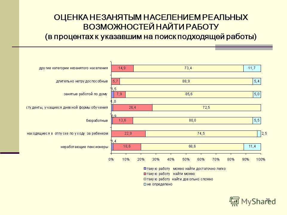 36 ОЦЕНКА НЕЗАНЯТЫМ НАСЕЛЕНИЕМ РЕАЛЬНЫХ ВОЗМОЖНОСТЕЙ НАЙТИ РАБОТУ (в процентах к указавшим на поиск подходящей работы)