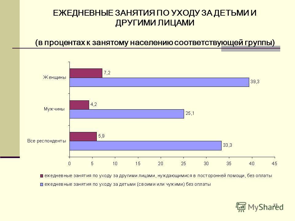 37 ЕЖЕДНЕВНЫЕ ЗАНЯТИЯ ПО УХОДУ ЗА ДЕТЬМИ И ДРУГИМИ ЛИЦАМИ (в процентах к занятому населению соответствующей группы)