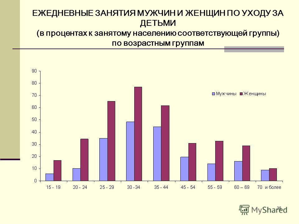 38 ЕЖЕДНЕВНЫЕ ЗАНЯТИЯ МУЖЧИН И ЖЕНЩИН ПО УХОДУ ЗА ДЕТЬМИ (в процентах к занятому населению соответствующей группы) по возрастным группам