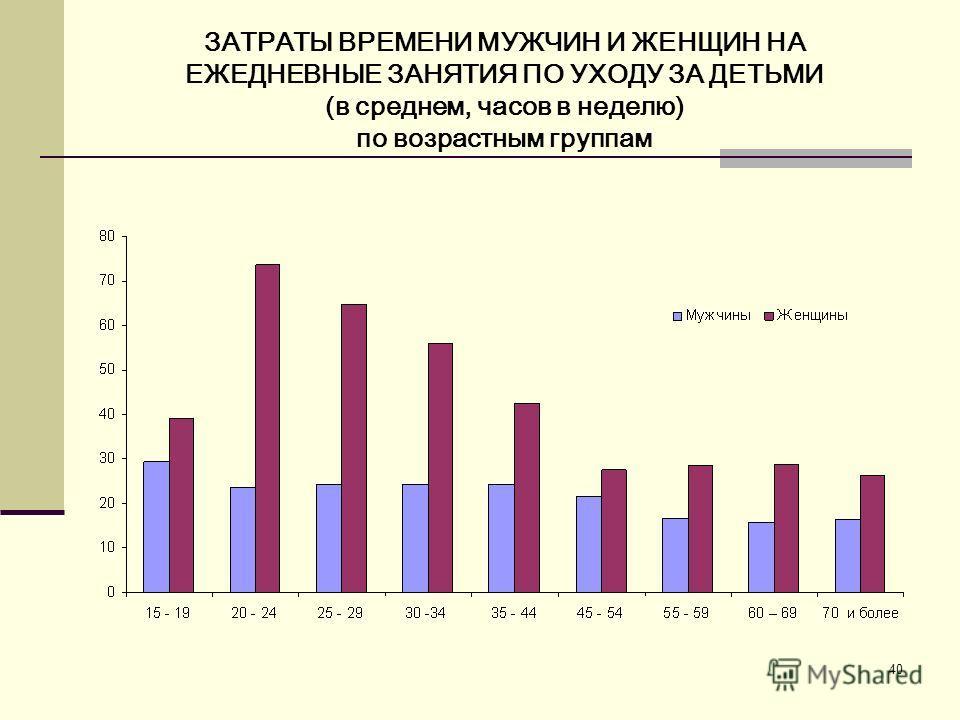 40 ЗАТРАТЫ ВРЕМЕНИ МУЖЧИН И ЖЕНЩИН НА ЕЖЕДНЕВНЫЕ ЗАНЯТИЯ ПО УХОДУ ЗА ДЕТЬМИ (в среднем, часов в неделю) по возрастным группам