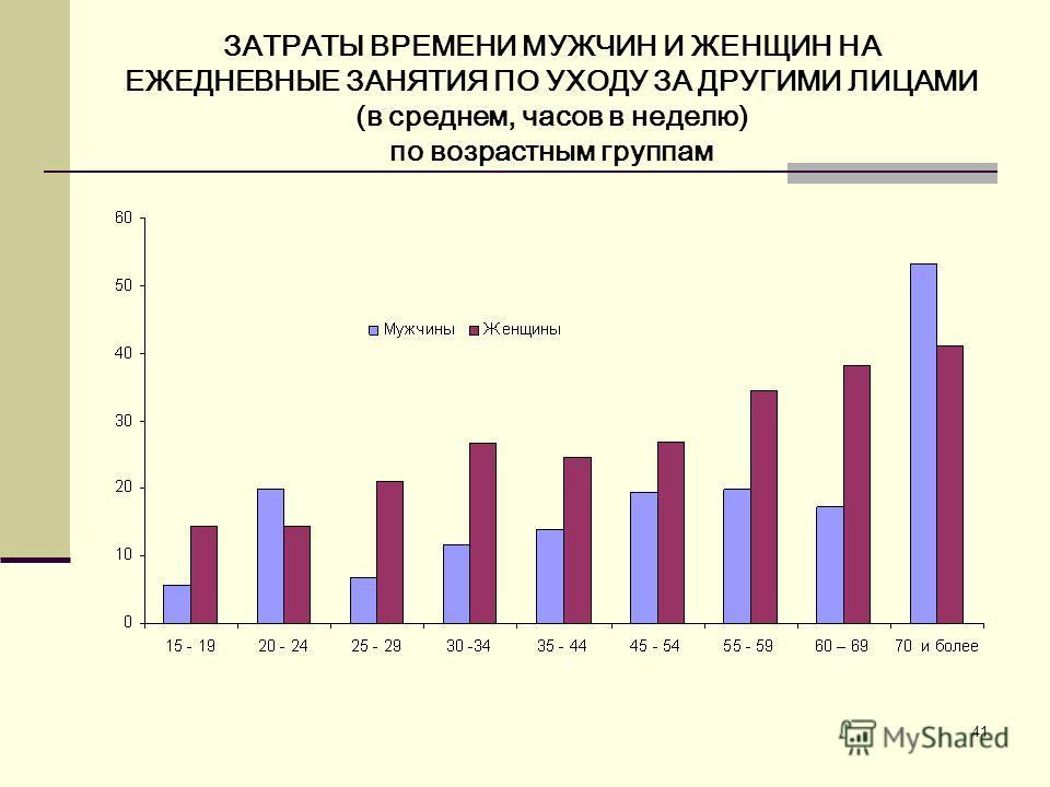 41 ЗАТРАТЫ ВРЕМЕНИ МУЖЧИН И ЖЕНЩИН НА ЕЖЕДНЕВНЫЕ ЗАНЯТИЯ ПО УХОДУ ЗА ДРУГИМИ ЛИЦАМИ (в среднем, часов в неделю) по возрастным группам