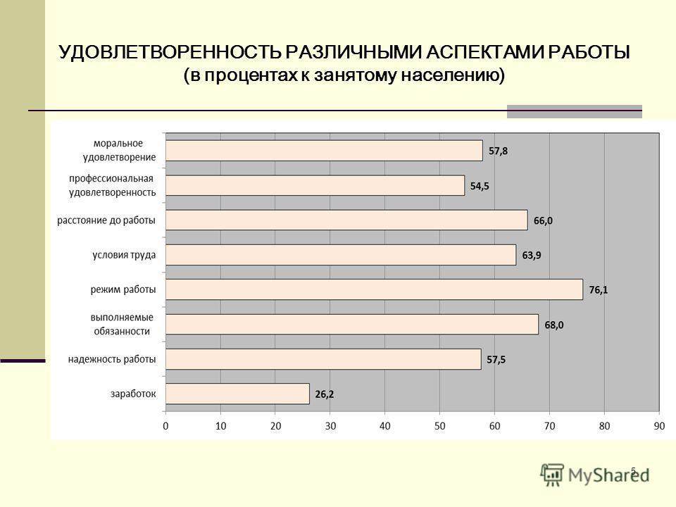 5 УДОВЛЕТВОРЕННОСТЬ РАЗЛИЧНЫМИ АСПЕКТАМИ РАБОТЫ (в процентах к занятому населению)