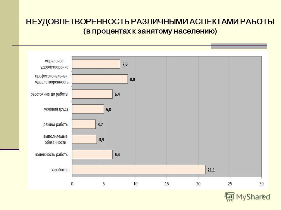 6 НЕУДОВЛЕТВОРЕННОСТЬ РАЗЛИЧНЫМИ АСПЕКТАМИ РАБОТЫ (в процентах к занятому населению)