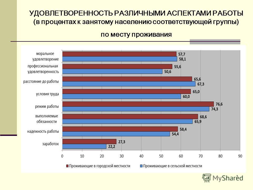 7 УДОВЛЕТВОРЕННОСТЬ РАЗЛИЧНЫМИ АСПЕКТАМИ РАБОТЫ (в процентах к занятому населению соответствующей группы) по месту проживания