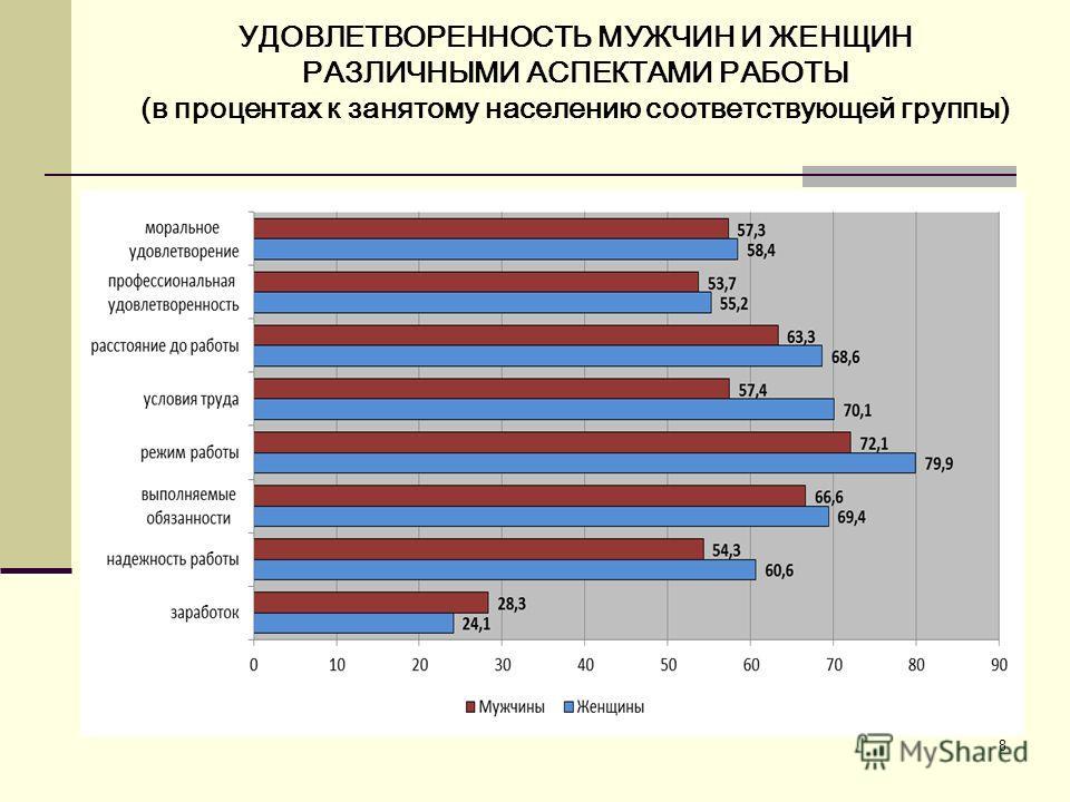 8 УДОВЛЕТВОРЕННОСТЬ МУЖЧИН И ЖЕНЩИН РАЗЛИЧНЫМИ АСПЕКТАМИ РАБОТЫ (в процентах к занятому населению соответствующей группы)