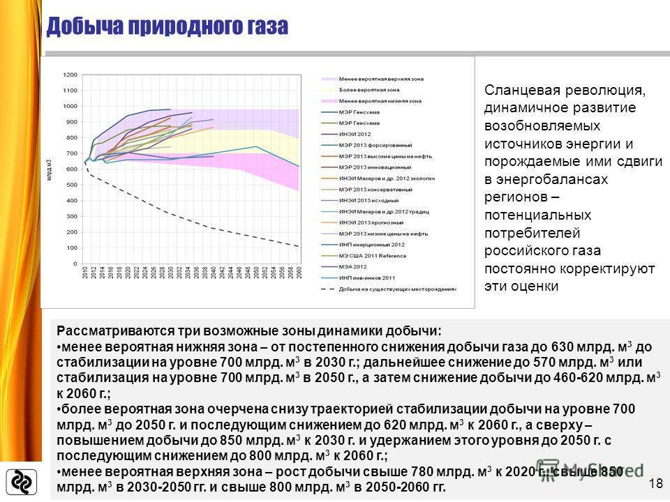 Добыча природного газа Рассматриваются три возможные зоны динамики добычи: менее вероятная нижняя зона – от постепенного снижения добычи газа до 630 млрд. м 3 до стабилизации на уровне 700 млрд. м 3 в 2030 г.; дальнейшее снижение до 570 млрд. м 3 или