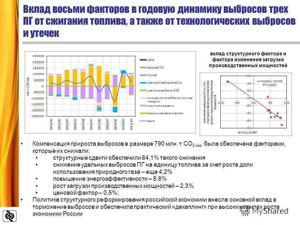 Компенсация прироста выбросов в размере 790 млн. т СО 2-экв. была обеспечена факторами, которые их снижали: структурные сдвиги обеспечили 84,1% такого снижения снижение удельных выбросов ПГ на единицу топлива за счет роста доли использования природно