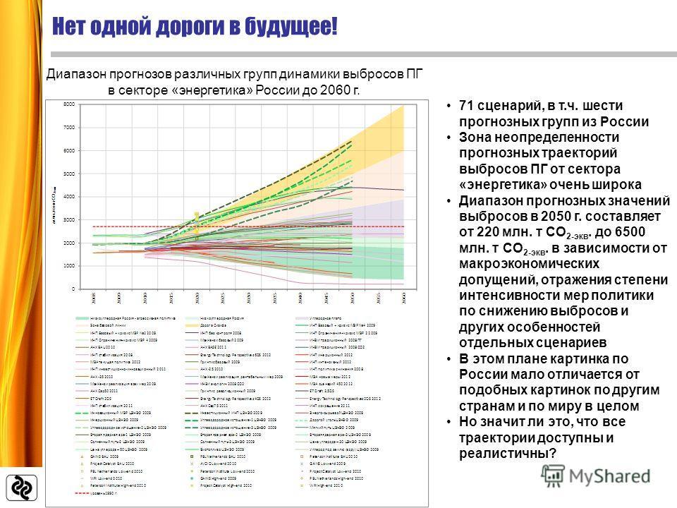 71 сценарий, в т.ч. шести прогнозных групп из России Зона неопределенности прогнозных траекторий выбросов ПГ от сектора «энергетика» очень широка Диапазон прогнозных значений выбросов в 2050 г. составляет от 220 млн. т СО 2-экв. до 6500 млн. т СО 2-э