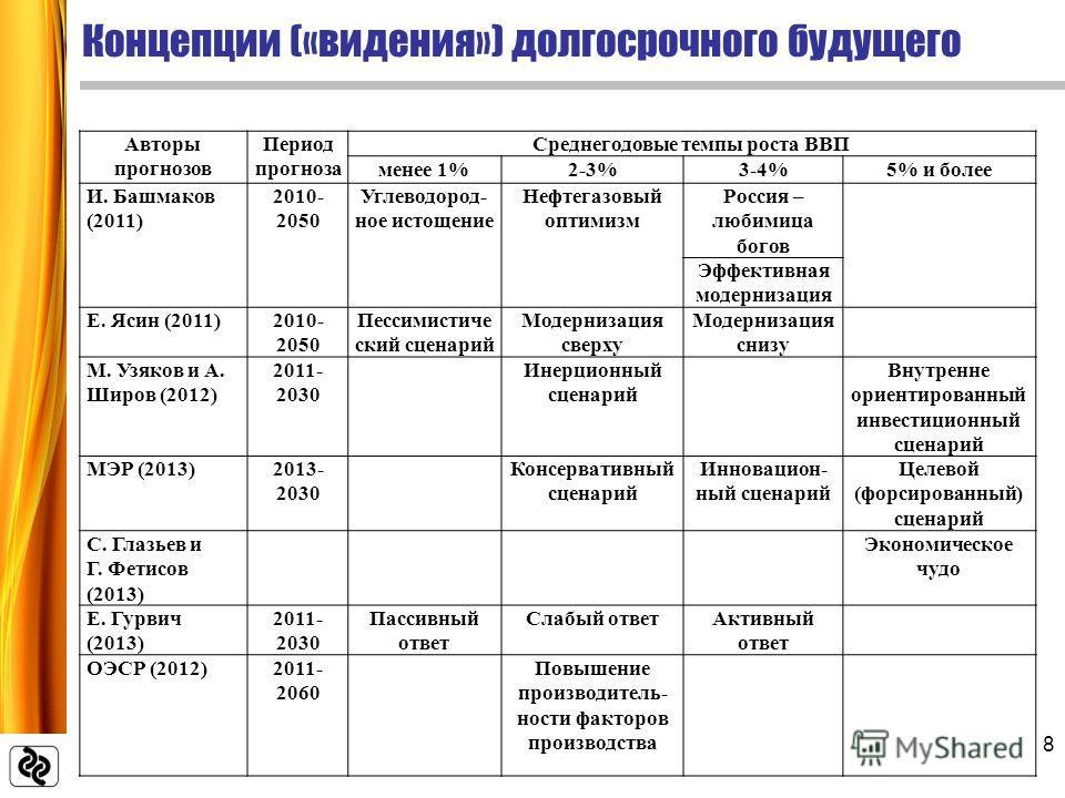 Концепции («видения») долгосрочного будущего 8 Авторы прогнозов Период прогноза Среднегодовые темпы роста ВВП менее 1%2-3%3-4%5% и более И. Башмаков (2011) 2010- 2050 Углеводород- ное истощение Нефтегазовый оптимизм Россия – любимица богов Эффективна