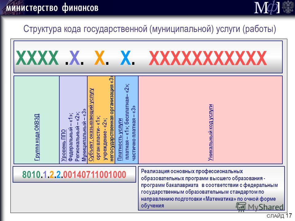 СЛАЙД 17 Структура кода государственной (муниципальной) услуги (работы) Группа кода ОКВЭД Уровень ППО Федеральный – «1»; Региональный – «2»; Муниципальный – «3» Субъект, оказывающий услугу орган власти - «1»; учреждение - «2»; негосударственная орган