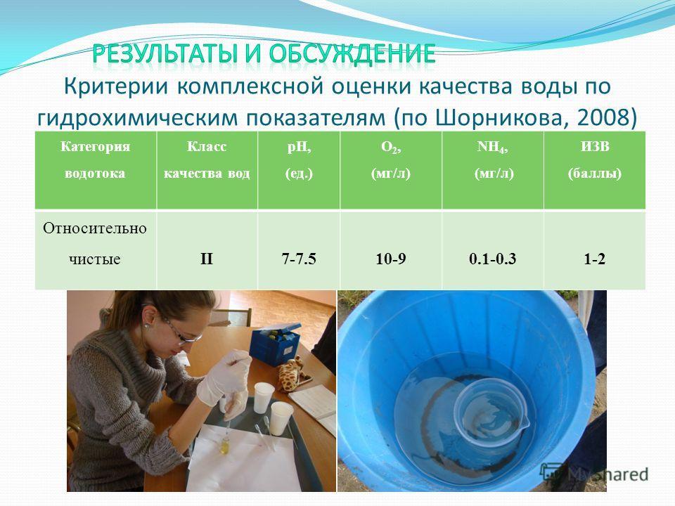 Критерии комплексной оценки качества воды по гидрохимическим показателям (по Шорникова, 2008) Категория водотока Класс качества вод рН, (ед.) О 2, (мг/л) NH 4, (мг/л) ИЗВ (баллы) Относительно чистыеII7-7.510-90.1-0.31-2