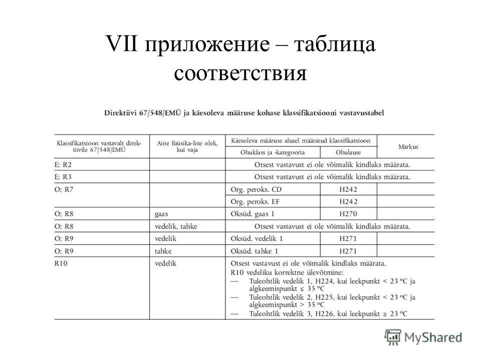 VII приложение – таблица соответствия